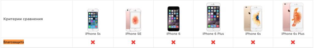Степень влагозащиты в iPhone 5 5s SE 6 6s plus