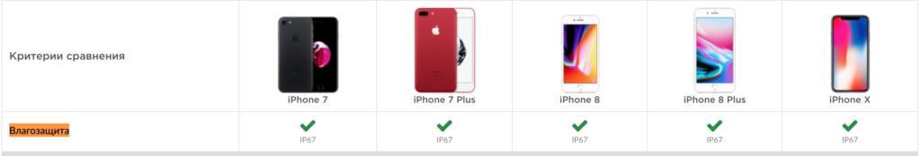 Степень влагозащиты = IP67 в iPhone 7 8 plus X
